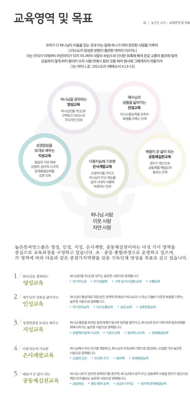 높은뜻-씨앗스쿨(컨텐츠)_높은뜻교육_04.교육영역-및-목표.jpg